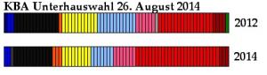 Wahlresultat KBA Unterhauswahl 2014